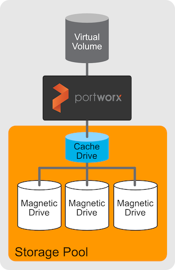 Diagram showing a cache drive attached to a pool of magnetic drives